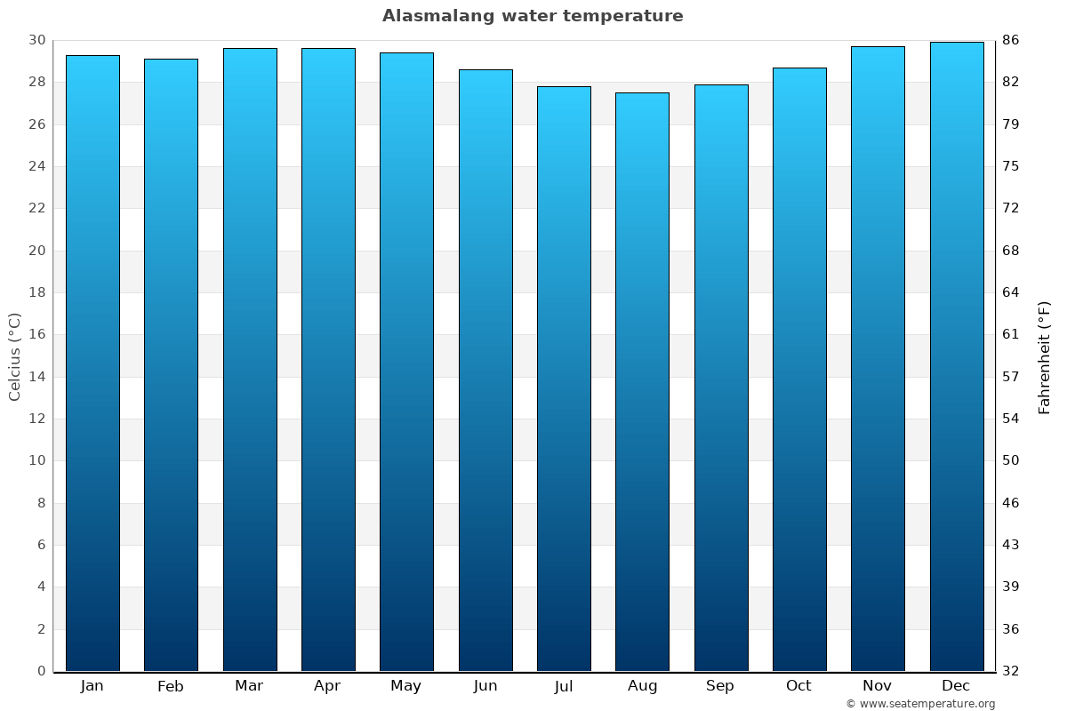 Alasmalang average water temperatures