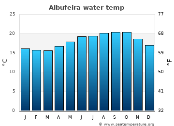 Albufeira average sea temperature chart