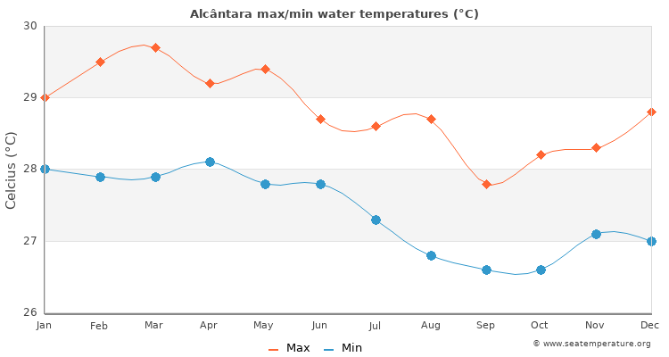 Alcântara average maximum / minimum water temperatures