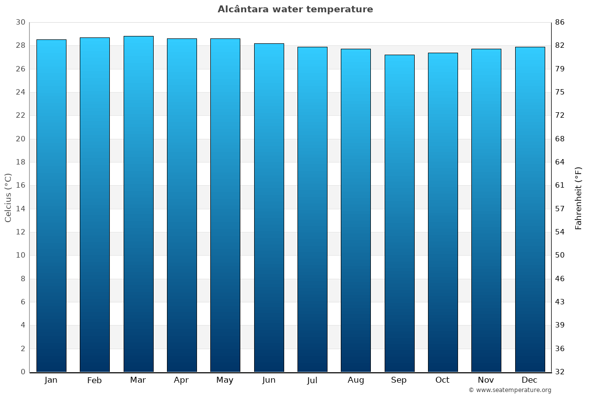 Alcântara average water temperatures