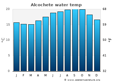 Alcochete average sea temperature chart