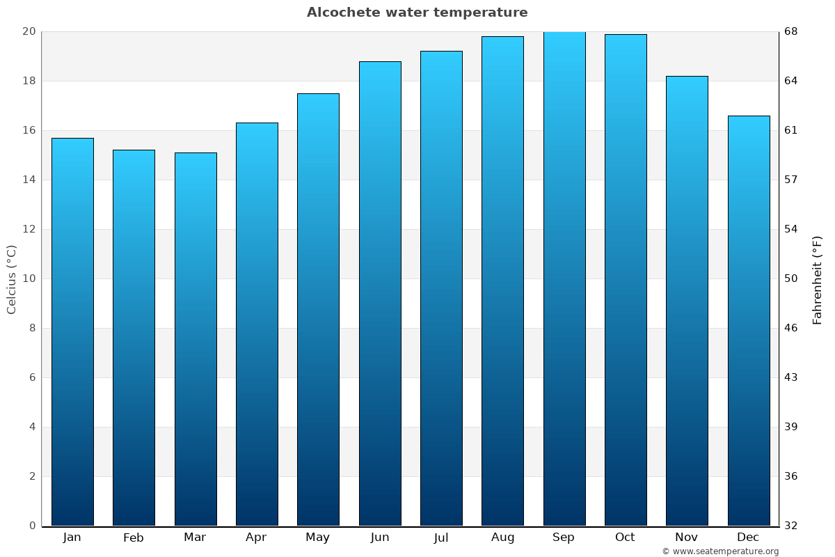 Alcochete average water temperatures