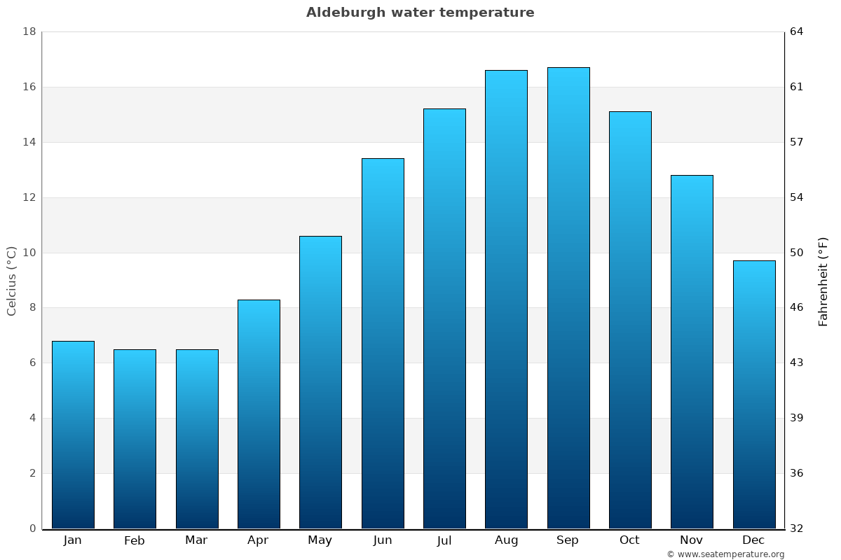 Aldeburgh average sea temperature chart