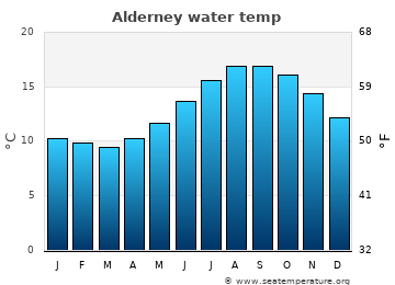 Alderney average sea temperature chart