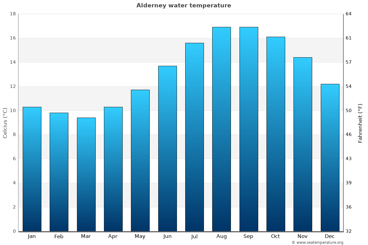 Alderney average water temperatures