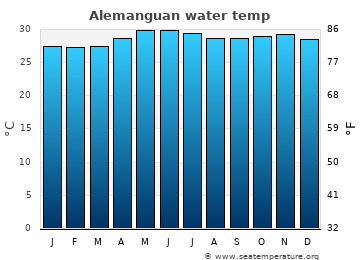 Alemanguan average sea temperature chart