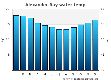 Alexander Bay average sea sea_temperature chart