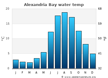 Alexandria Bay average water temp