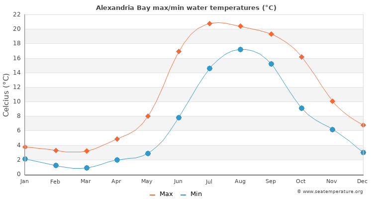 Alexandria Bay average maximum / minimum water temperatures