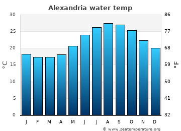 Alexandria average sea sea_temperature chart
