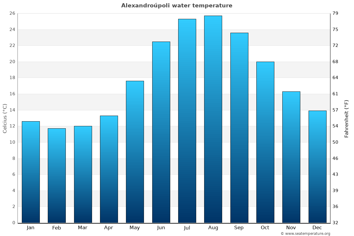 Alexandroúpoli average water temperatures