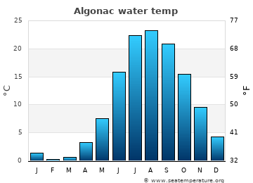 Algonac average sea temperature chart