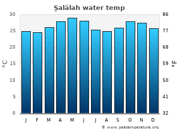 Şalālah average sea temperature chart