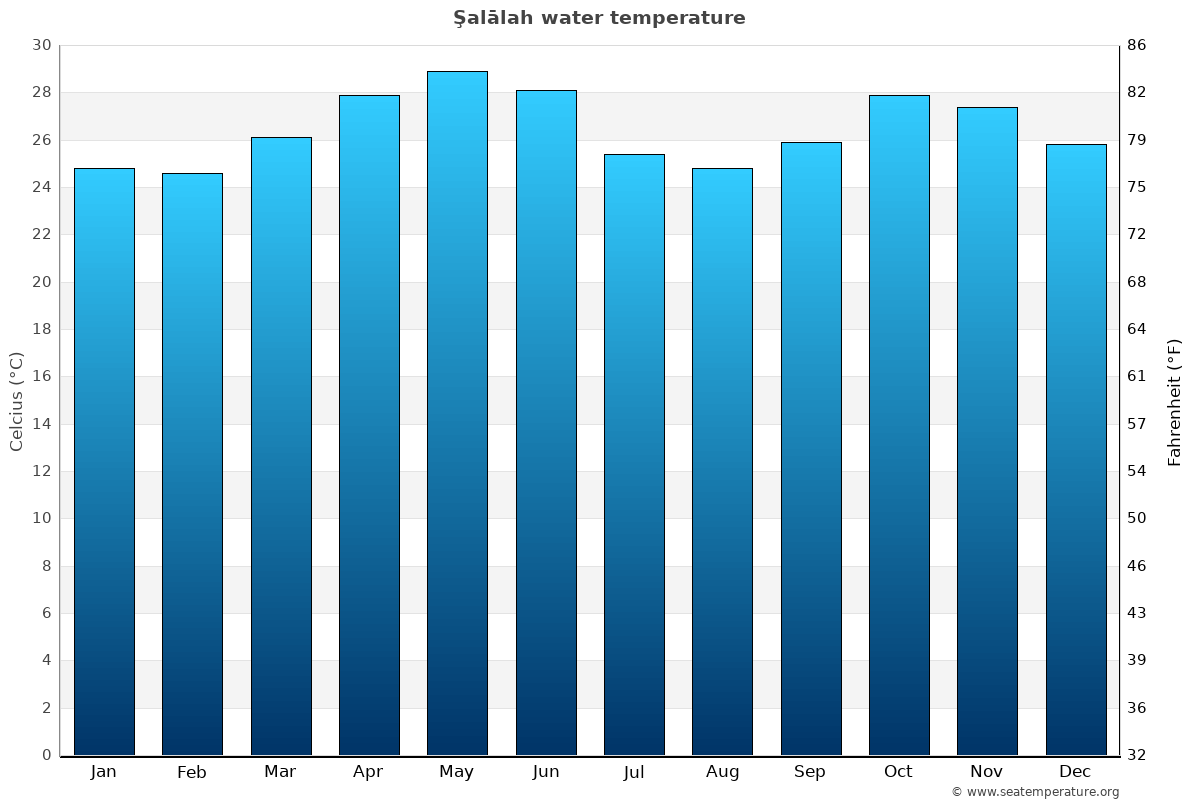 Şalālah average water temperatures