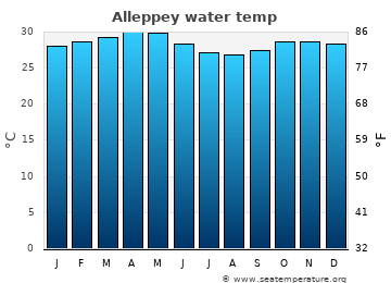 Alleppey average sea temperature chart