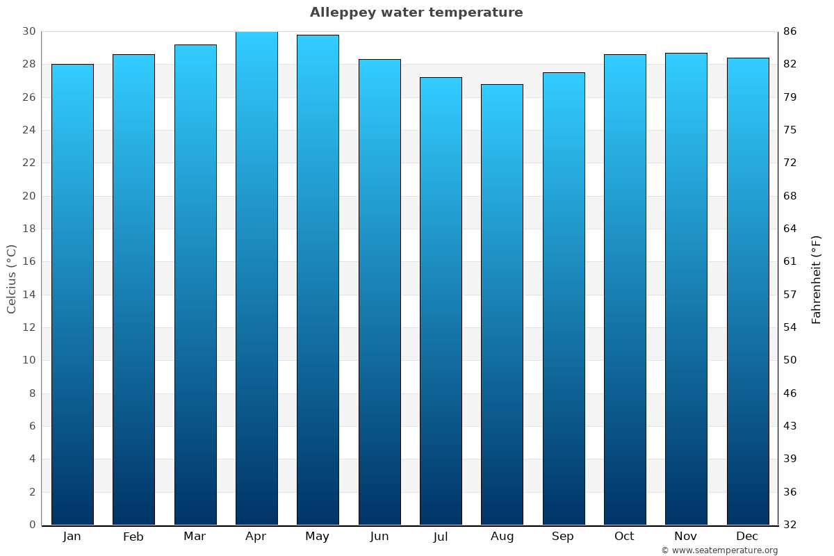 Alleppey average water temperatures