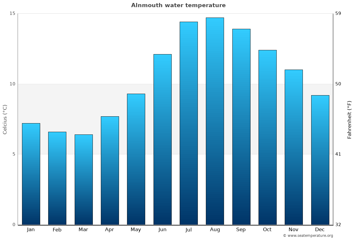 Alnmouth average sea temperature chart