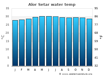 Alor Setar average sea temperature chart
