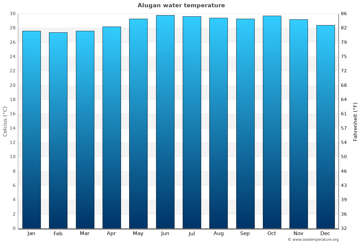 Alugan average water temperatures