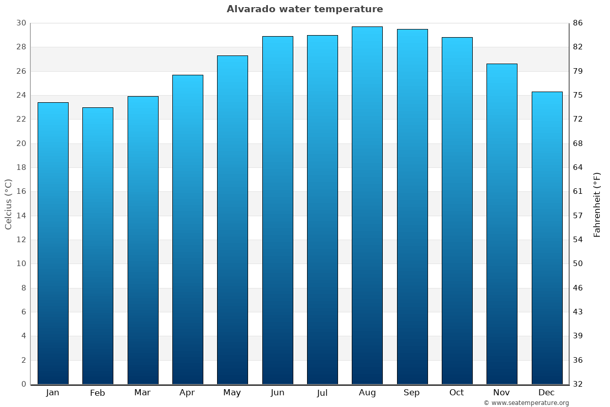Alvarado average water temperatures