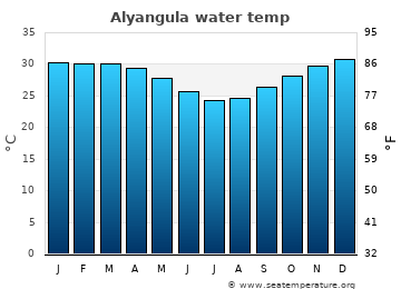 Alyangula average sea temperature chart