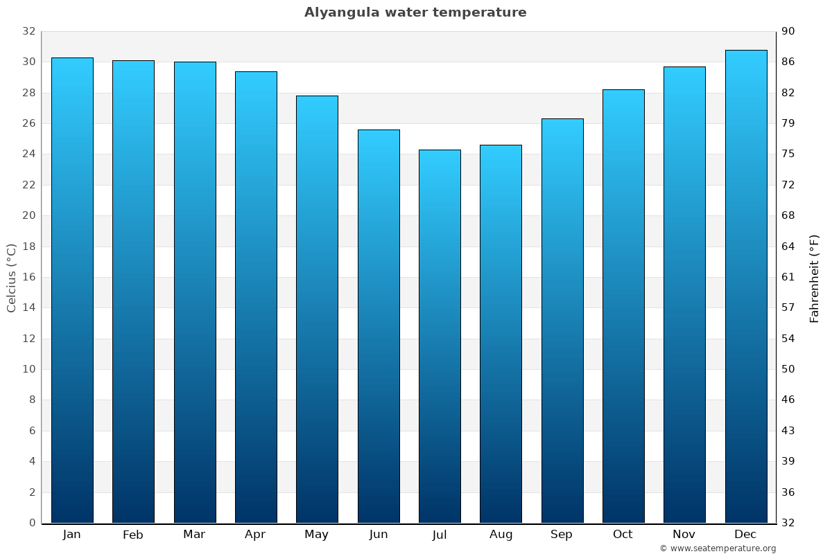 Alyangula average water temperatures
