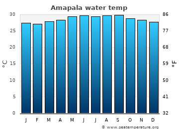 Amapala average sea temperature chart