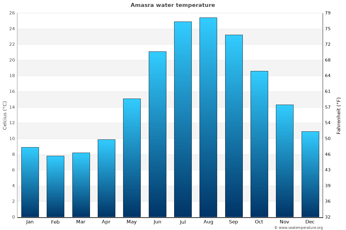 Amasra average water temperatures