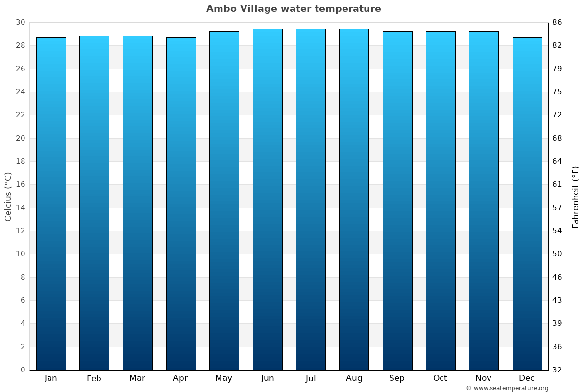 Ambo Village average water temperatures