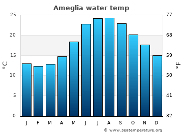 Ameglia average sea temperature chart
