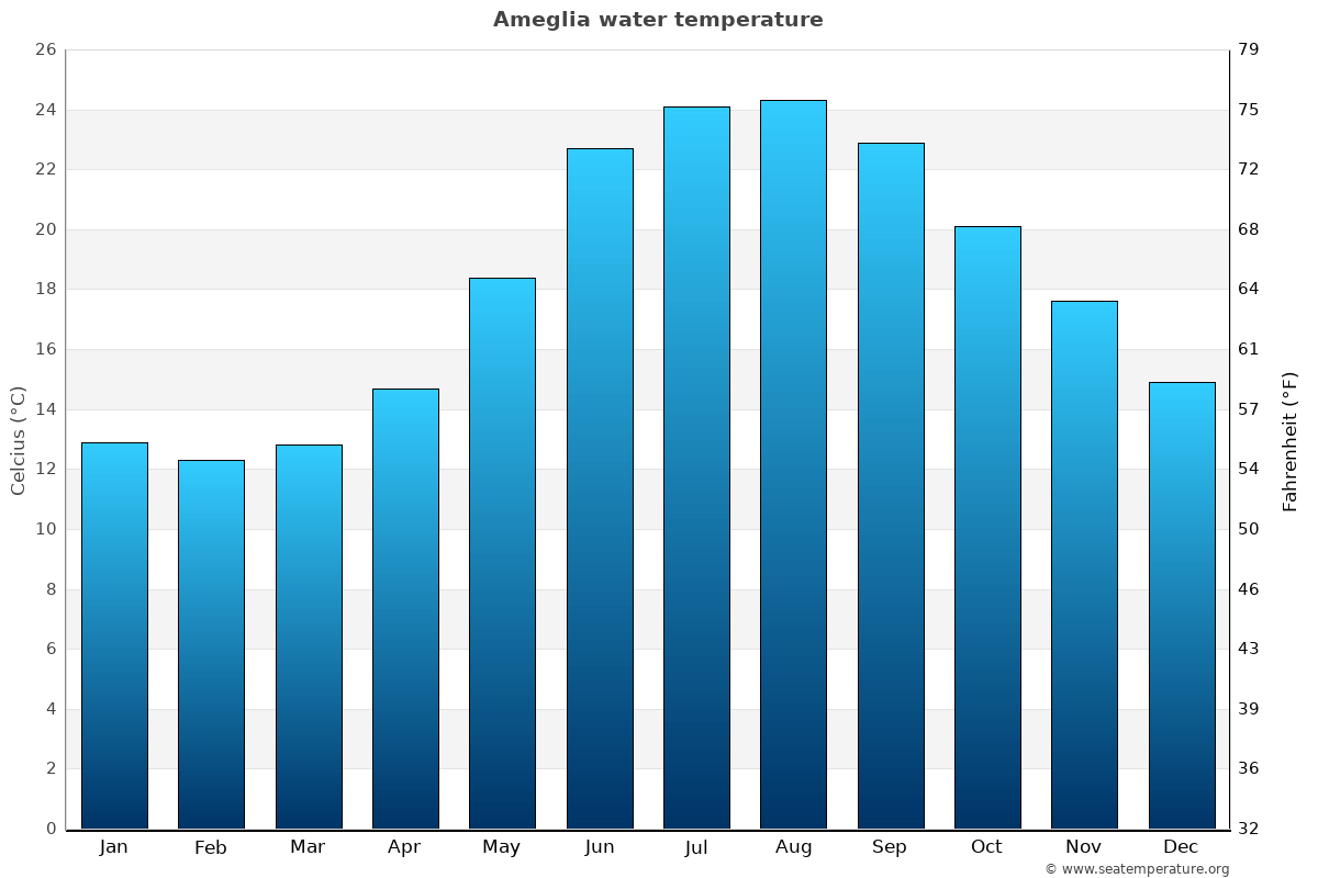 Ameglia average water temperatures