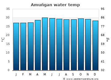 Amuñgan average sea temperature chart
