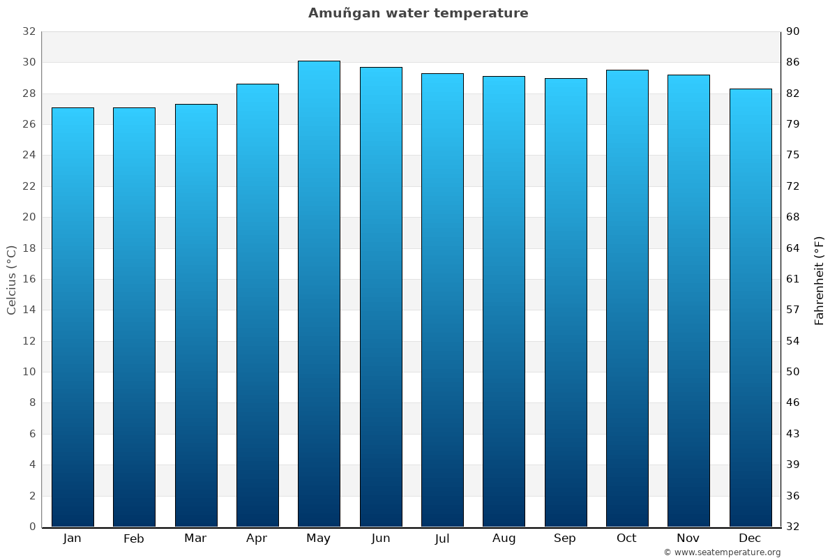 Amuñgan average water temperatures