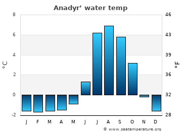Anadyr' average water temp