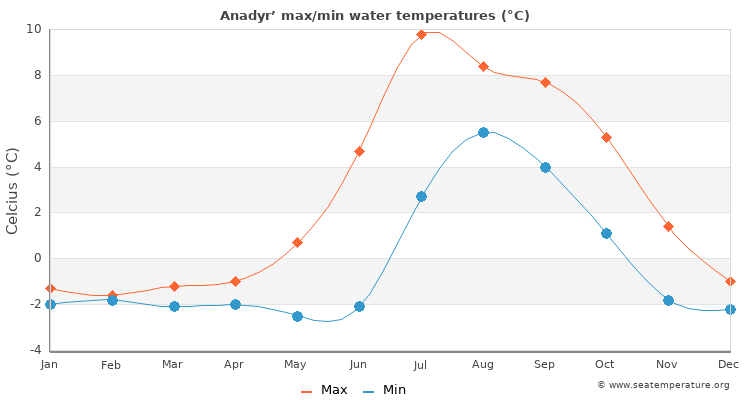 Anadyr' average maximum / minimum water temperatures