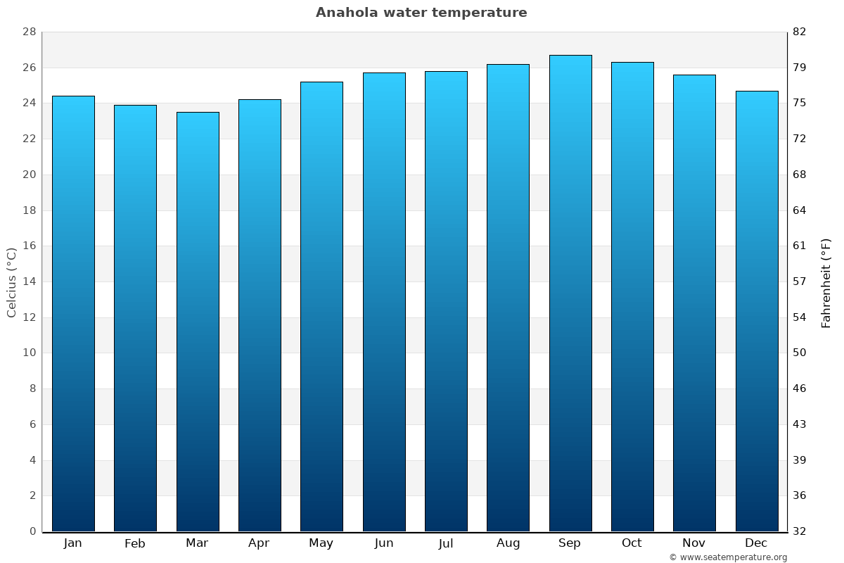Anahola average water temperatures
