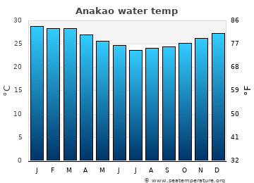 Anakao average sea temperature chart