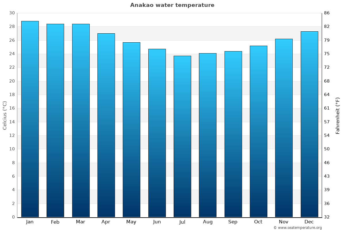 Anakao average water temperatures