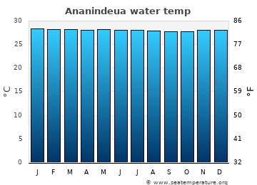 Ananindeua average sea temperature chart