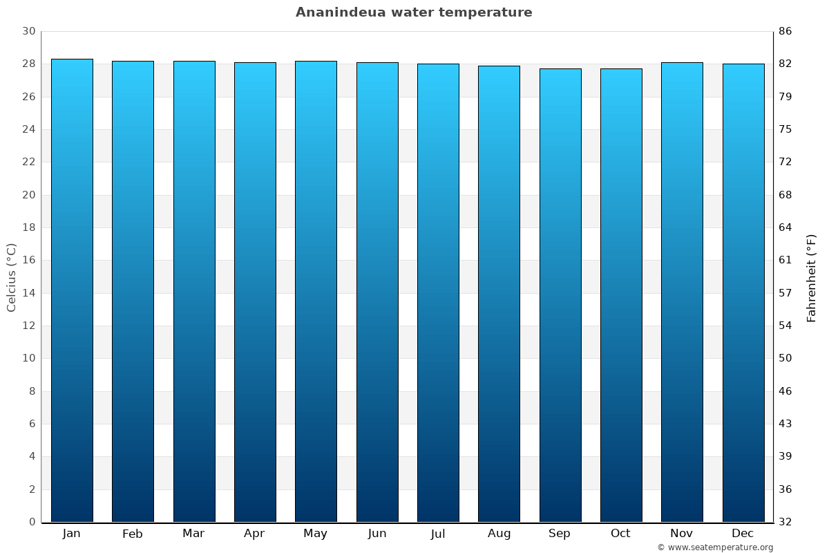 Ananindeua average water temperatures