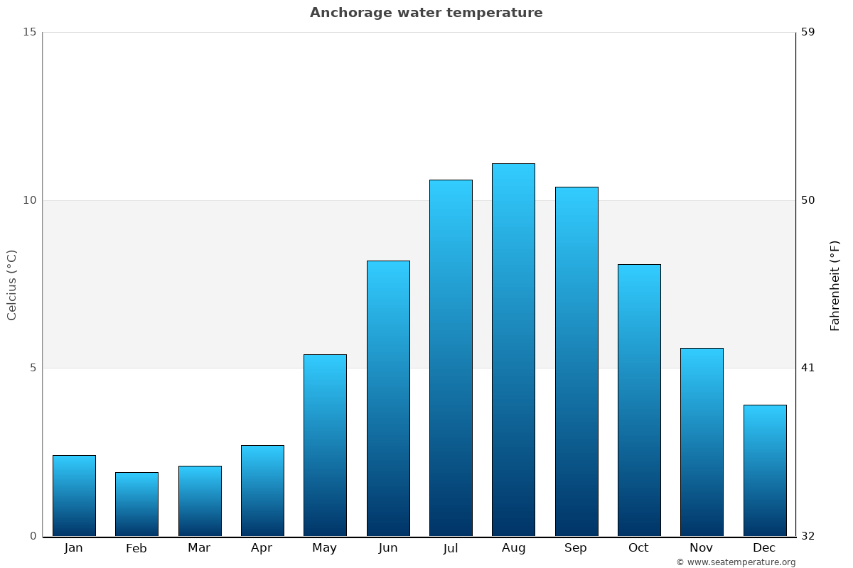 Anchorage average sea temperature chart