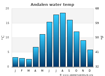 Andalen average sea temperature chart