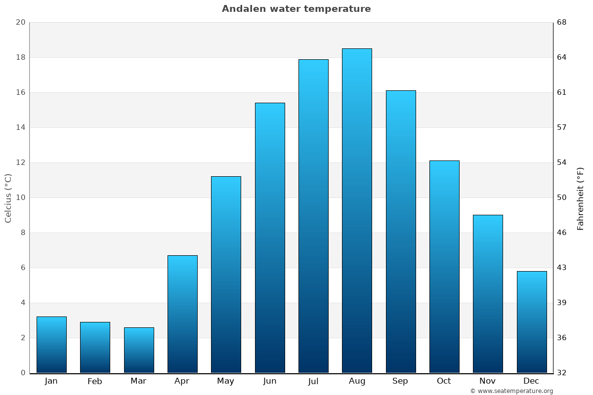 Andalen average water temperatures