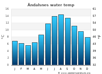 Åndalsnes average sea temperature chart
