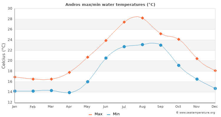 Andros average maximum / minimum water temperatures