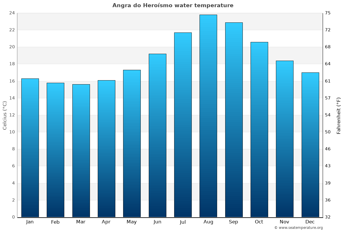 Angra do Heroísmo average water temperatures