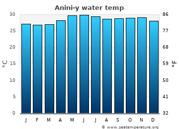 Anini-y average sea temperature chart