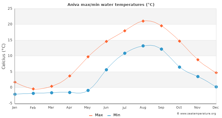 Aniva average maximum / minimum water temperatures