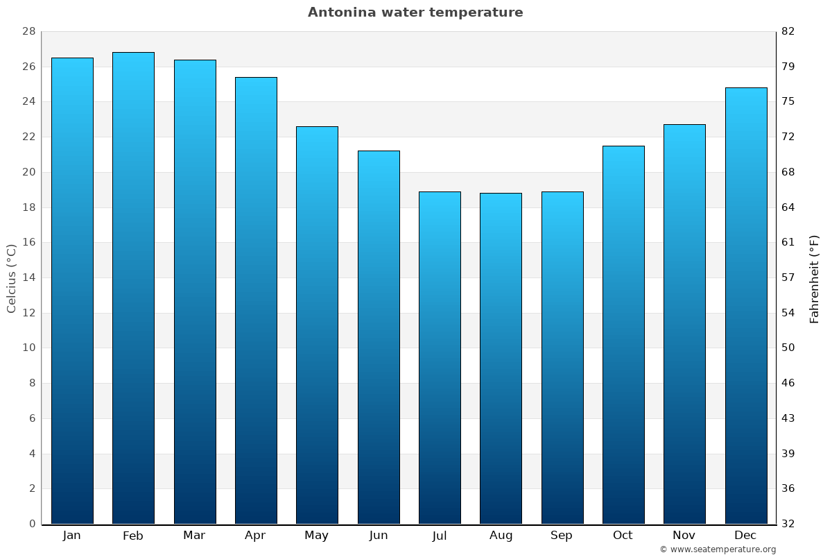Antonina average water temperatures