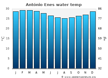António Enes average water temp